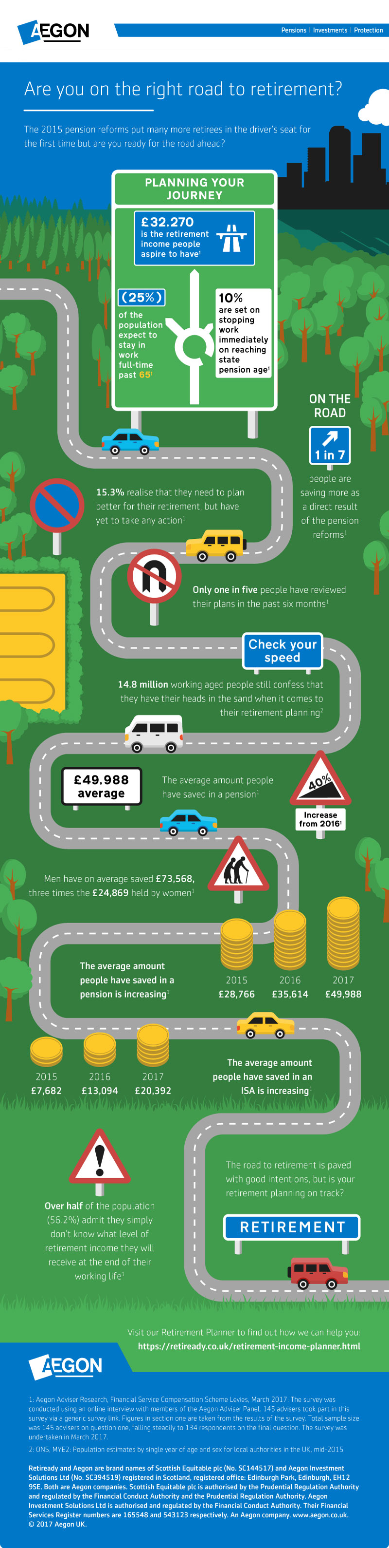 Aegon pension infographic